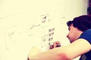 Retreat Brainstorm new Business Opportunities
